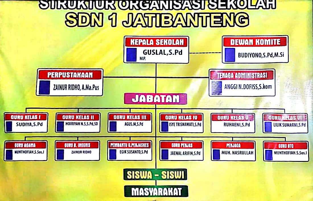 Struktur Organisasi - SD NEGERI 1 JATIBANTENG